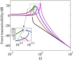 Force transmissibility of system I, system II and their ELS for displacement excitations with different offset displacements and excitation amplitudes. 'red line' system I with y^0=1.7×10-2,  'blue line' system I with y^0=2.7×10-2, 'black line' system II, 'magenta line' ELS,  'green dotted line' unstable solutions, 'o' peak amplitude of transmissibility