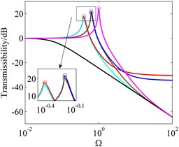 Absolute displacement and acceleration transmissibility of system I, system II and their ELS for offset displacements with different equilibrium positions and excitation amplitudes. 'red line' absolute displacement transmissibility of system I with y^0=1.7×10-2, 'cyan line' absolute acceleration transmissibility of system I with y^0=1.7×10-2, 'blue line' absolute displacement transmissibility  of system II with y^0=2.7×10-2, 'brown line' absolute acceleration transmissibility of system II  with y^0=2.7×10-2, 'black line' system II, 'magenta line' ELS, 'green dotted line' unstable  solutions, 'o' peak amplitude of transmissibility