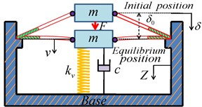 Schematic representation of the QZS isolator. a) System balance at the position at which the dynamic stiffness is zero; b) overloaded system balance at a lower position;  c) underloaded system balance at a higher position