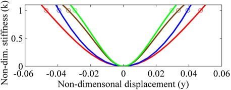 Non-dimensional stiffness characteristics of the isolator for different parameters:  'red line' Case 1; 'blue line' Case2; 'brown line' Case 3; 'green line' Case 4
