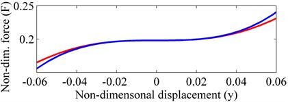 Non-dimensional force-displacement of the QZS isolator:  'red line' exact expression; 'blue line' approximate expression