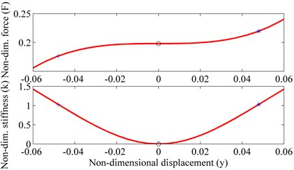 Non-dimensional force-displacement and stiffness characteristics of the overloaded or  underloaded system. '*' Equilibrium position of the overloaded system shown in Fig.3(b);  '+' equilibrium position of the underloaded system shown in Fig.3(c)