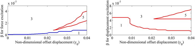 The maximum number of the steady-state amplitudes: one, three or five, as a function of the non-dimensional offset displacement y^0 and non-dimensional excitation amplitude β