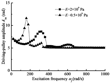 The pulley angle amplitude-frequency curves for the different belt materials