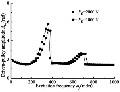 The pulley angle amplitude-frequency curves for the different preload forces