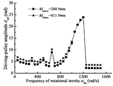 The pulley angle amplitude-frequency curves for the different driven-pulley torques
