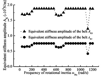 Equivalent stiffness amplitude-frequency curve