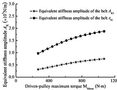 Equivalent stiffness amplitude curve with main parameter