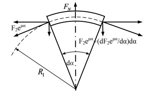 The mechanical model of the infinitesimal element