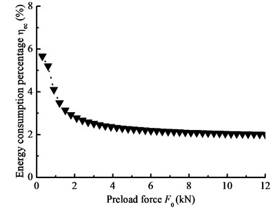 Energy consumption percentage with the preload force