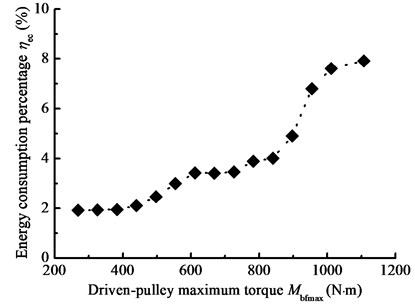 Energy consumption percentage with the driven-pulley maximum torque