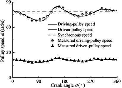 The pulley velocity with crank angle