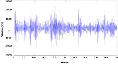 a) The velocity of vibration in undamaged case; b) The acceleration of vibration in undamaged case