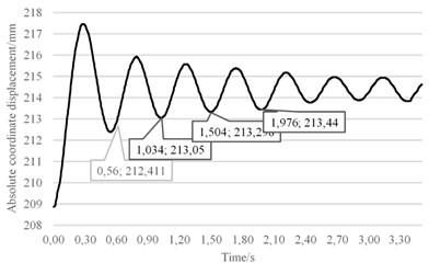 Motion curve of sliding plate when loads change from 140N to 130N