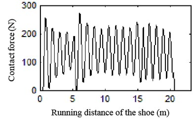Curve of contact force at different speeds