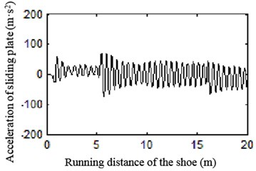 Curve of acceleration of sliding plate at different speeds