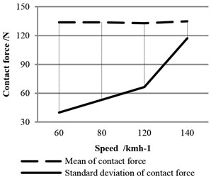 Statistics of contact force at different speeds