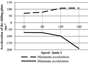 Statistics of acceleration of the sliding  plate at different speeds