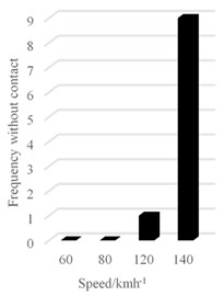 Number of offline at different speeds