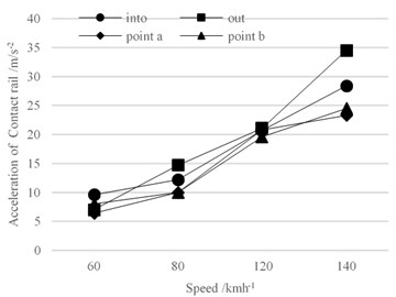 Vibration acceleration of conductor rail  at different speeds