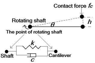Force analysis of electric shoegear