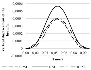 Displacement curves in different positions  of beam at 48m/s