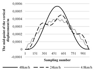 Displacement curves in the middle of beam  at different speeds