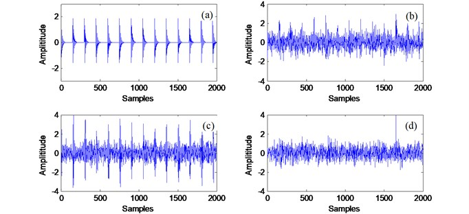 Comparison of processing results for a bearing with rolling element fault detection  using the techniques of: a) the simulated signal; b) the simulated signal mixed with noise;  c) output signal after MED with filter length of 16; d) output signal after MED with filter length of 512