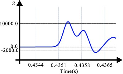 Impact curve