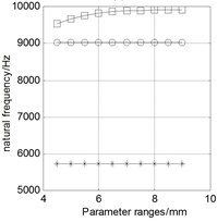 Relationship between natural frequencies and structural parameters