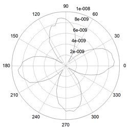 Vibration mode distribution of actual PSR