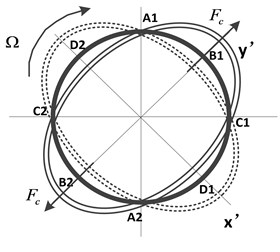 Working principle schematic of the novel gyroscope