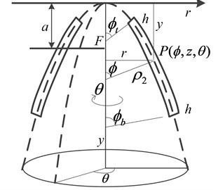 Longitudinal section of a PSR