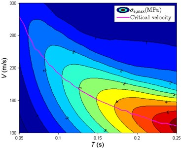 The variation of σ-e,max with the velocity of moving pulse and the pulse duration:  a) three-dimensional diagram and b) a contour plot