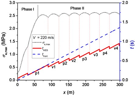 """Maximal equivalent stress, σe,max, the time when σe,max is reached, tMES, and the time when the front of moving pulse arrives, tfront, at each position for different velocities of moving pulse:  a) 180m/s, b) 220m/s and c) 260m/s. The symbols """"pn"""" and """"vn"""" represent the nth  peak and nth valley of beam deflection, respectively, when σe,max is reached"""