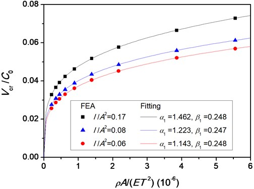 Vcr/C0 vs. ρA/(ET2) for different I/A2 a) and b) Vcr/C0 vs. I/A2 for different ρA/(ET2)
