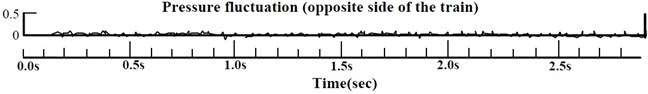 Pressure fluctuation caused by trains passing each other [3]
