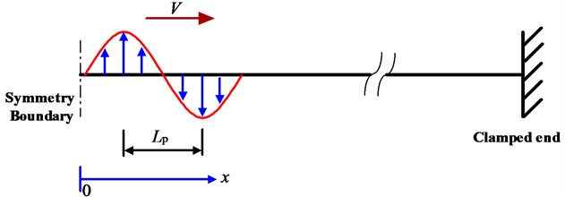 A single sinusoidal pulse moving along a beam