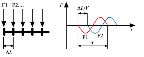 The discrete forces on the nodes