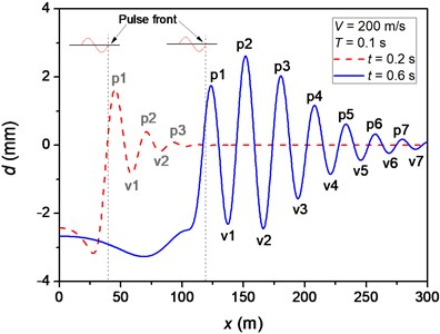 """a) Beam deflection and b) equivalent stress vs. position at different times.  The symbols """"pn"""" and """"vn"""" denote the nth peak and the nth valley of beam deflection, respectively,  ahead of the pulse front"""