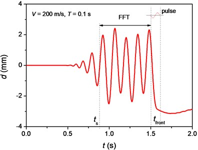a) Vibration of the node at position 300m and  b) amplitude of deflection vs. frequency of vibration of the node