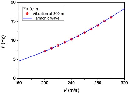 Comparison between the main frequency of vibration at 300m and the frequency  of harmonic wave for different velocities of moving pulse