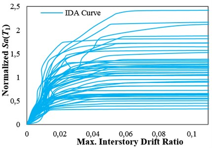 IDA curves for the 12-story structures with δc/δy=8 with obtained by employing: a) Sa(T1), b) INp and c) ISa with the integration period range of 0.74T1–4.3T1