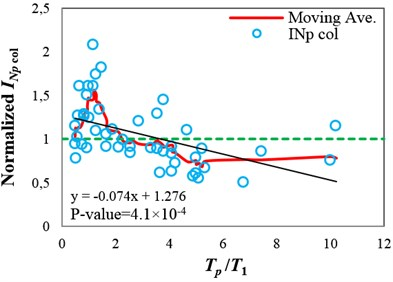Normalized collapse capacity values obtained using different IMs versus Tp/T1 values, and the corresponding moving average curves calculated for the 9-story structure (δc⁄δy= 4):  a) SaT1, b) INp and c) ISa with the integration period range of 0.82T13.9T1