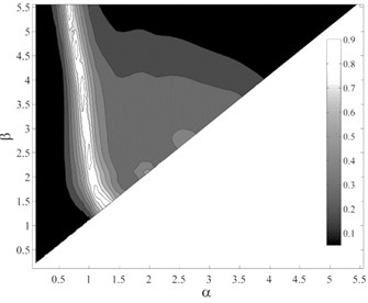 P-values obtained from testing the sufficiency of ISa, considering different period ranges  (αT1–βT1), with respect to different parameters for collapse capacity prediction of the  intermediate-ductile 9-story structure: a) M, b) R, c) SF and d) Tp