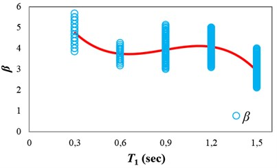 Obtaining β as a function of T1 for the intermediate-ductile structures