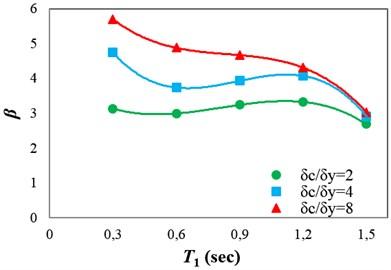 α and β values calculated using the fitted regressions for the different ductility classes:  a) α and b) β