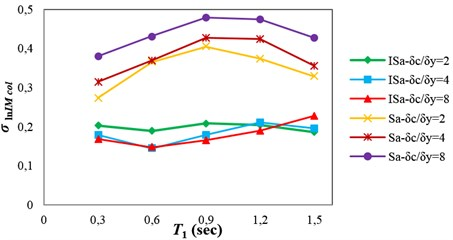 Values of collapse capacity dispersion, σlnIMcol, obtained by using Sa(T1)  and ISa for the structures