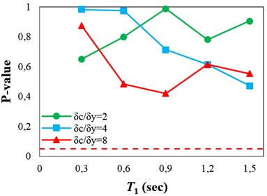 P-values obtained from testing the sufficiency of ISa with respect to different parameters for collapse capacity prediction of the structures: a) Tp, b) M, c) R and d) SF