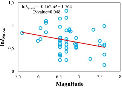 Testing the sufficiency of Sa(T1) and INp with respect to magnitude  for collapse capacity prediction of the 3-story structure (δc/δy= 4): a) Sa(T1) and b) INp